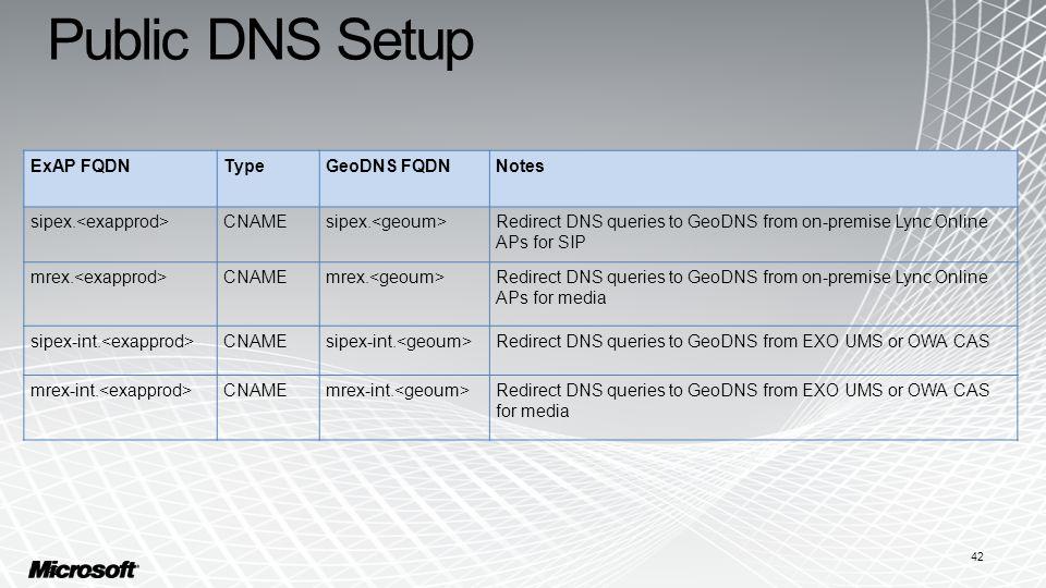 Public DNS Setup 42 ExAP FQDNTypeGeoDNS FQDNNotes sipex.