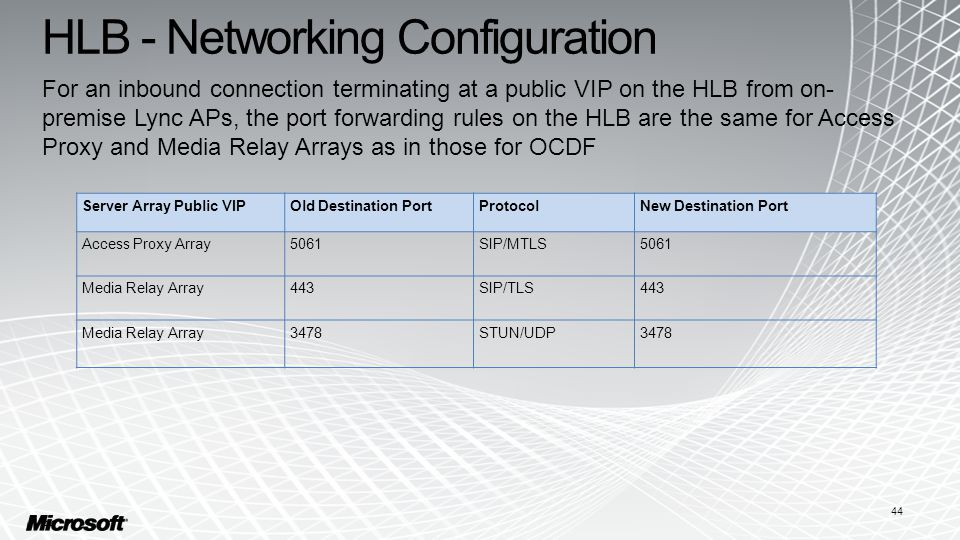 HLB - Networking Configuration For an inbound connection terminating at a public VIP on the HLB from on- premise Lync APs, the port forwarding rules on the HLB are the same for Access Proxy and Media Relay Arrays as in those for OCDF 44 Server Array Public VIPOld Destination PortProtocolNew Destination Port Access Proxy Array5061SIP/MTLS5061 Media Relay Array443SIP/TLS443 Media Relay Array3478STUN/UDP3478 44