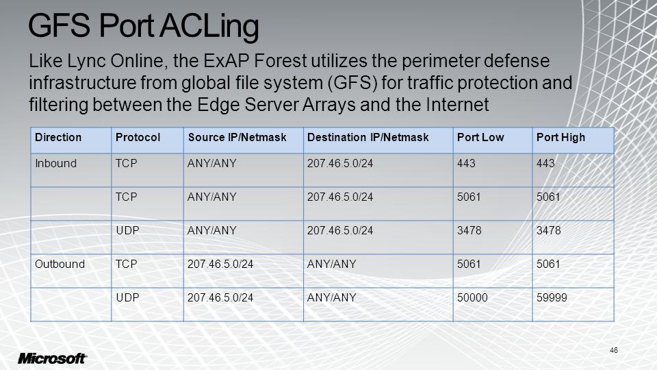 GFS Port ACLing Like Lync Online, the ExAP Forest utilizes the perimeter defense infrastructure from global file system (GFS) for traffic protection and filtering between the Edge Server Arrays and the Internet 46 DirectionProtocolSource IP/NetmaskDestination IP/NetmaskPort LowPort High InboundTCPANY/ANY207.46.5.0/24443 TCPANY/ANY207.46.5.0/245061 UDPANY/ANY207.46.5.0/243478 OutboundTCP207.46.5.0/24ANY/ANY5061 UDP207.46.5.0/24ANY/ANY5000059999 46