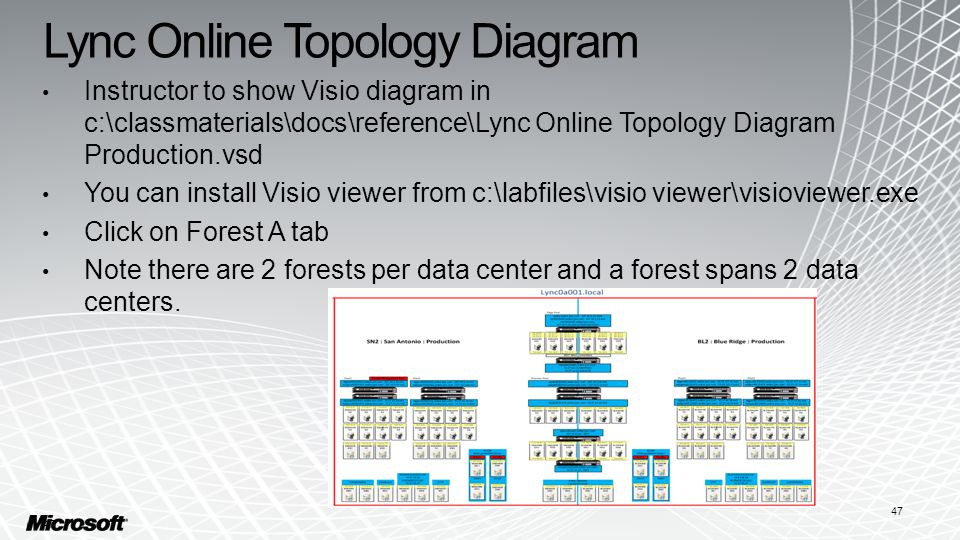 Lync Online Topology Diagram Instructor to show Visio diagram in c:\classmaterials\docs\reference\Lync Online Topology Diagram Production.vsd You can install Visio viewer from c:\labfiles\visio viewer\visioviewer.exe Click on Forest A tab Note there are 2 forests per data center and a forest spans 2 data centers.