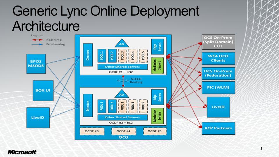 Generic Lync Online Deployment Architecture 5 5