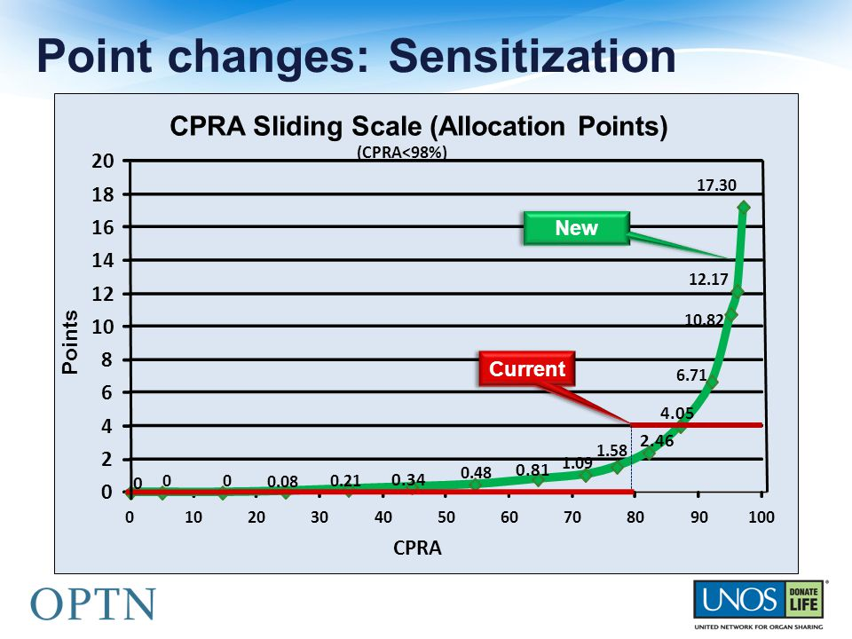 Point changes: Sensitization 0 00 0.08 0.21 0.34 0.48 0.81 1.09 1.58 2.46 4.05 6.71 10.82 12.17 17.30 0 2 4 6 8 10 12 14 16 18 20 0102030405060708090100 Points CPRA CPRA Sliding Scale (Allocation Points) (CPRA<98%) New Current