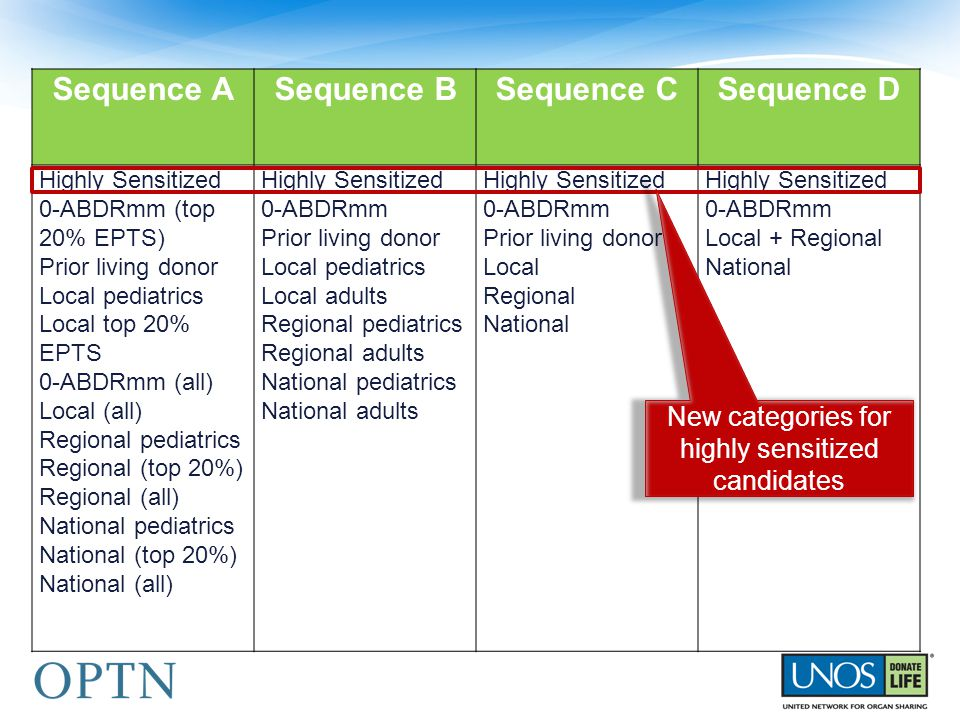 Sequence ASequence BSequence CSequence D Highly Sensitized 0-ABDRmm (top 20% EPTS) Prior living donor Local pediatrics Local top 20% EPTS 0-ABDRmm (al