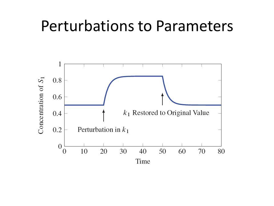 Perturbations to Parameters
