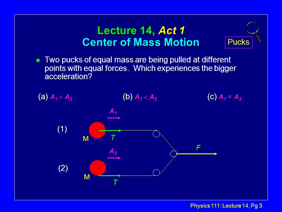 Physics 111: Lecture 14, Pg 2 Center of Mass Motion: Review l We have the following law for CM motion: l This has several interesting implications: l It tells us that the CM of an extended object behaves like a simple point mass under the influence of external forces: FA çWe can use it to relate F and A like we are used to doing.