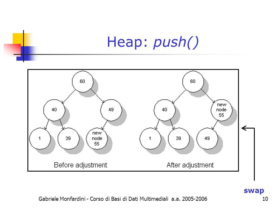Gabriele Monfardini - Corso di Basi di Dati Multimediali a.a. 2005-2006 10 Heap: push() swap