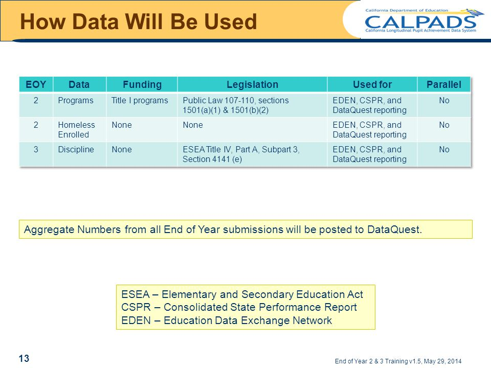 How Data Will Be Used End of Year 2 & 3 Training v1.5, May 29, 2014 ESEA – Elementary and Secondary Education Act CSPR – Consolidated State Performance Report EDEN – Education Data Exchange Network Aggregate Numbers from all End of Year submissions will be posted to DataQuest.