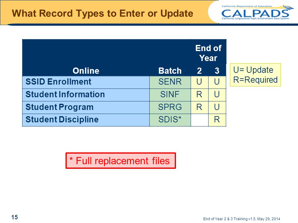What Record Types to Enter or Update End of Year 2 & 3 Training v1.5, May 29, 2014 U= Update R=Required OnlineBatch End of Year 23 SSID EnrollmentSENRUU Student InformationSINFRU Student ProgramSPRGRU Student DisciplineSDIS*R * Full replacement files 15