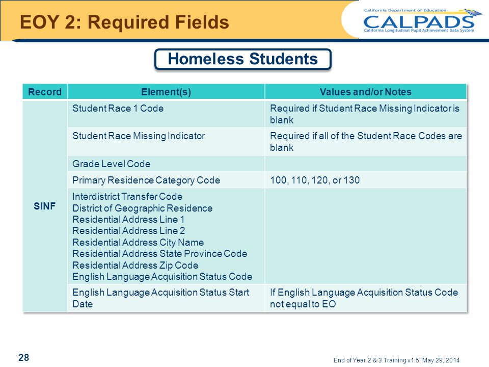 EOY 2: Required Fields End of Year 2 & 3 Training v1.5, May 29, 2014 Homeless Students 28