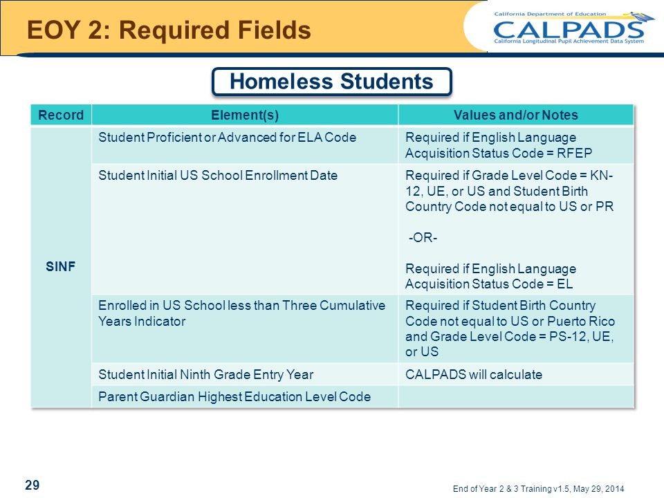 EOY 2: Required Fields End of Year 2 & 3 Training v1.5, May 29, 2014 Homeless Students 29