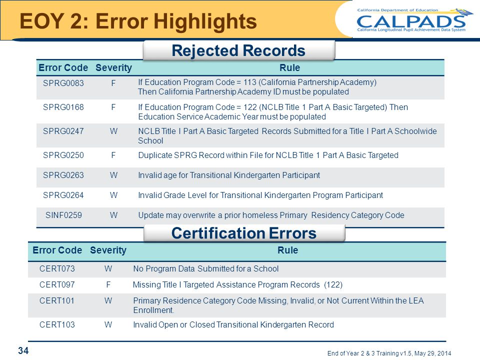 EOY 2: Error Highlights End of Year 2 & 3 Training v1.5, May 29, 2014 Error CodeSeverityRule SPRG0083FIf Education Program Code = 113 (California Partnership Academy) Then California Partnership Academy ID must be populated SPRG0168FIf Education Program Code = 122 (NCLB Title 1 Part A Basic Targeted) Then Education Service Academic Year must be populated SPRG0247WNCLB Title I Part A Basic Targeted Records Submitted for a Title I Part A Schoolwide School SPRG0250FDuplicate SPRG Record within File for NCLB Title 1 Part A Basic Targeted SPRG0263WInvalid age for Transitional Kindergarten Participant SPRG0264WInvalid Grade Level for Transitional Kindergarten Program Participant SINF0259WUpdate may overwrite a prior homeless Primary Residency Category Code Error CodeSeverityRule CERT073WNo Program Data Submitted for a School CERT097FMissing Title I Targeted Assistance Program Records (122) CERT101WPrimary Residence Category Code Missing, Invalid, or Not Current Within the LEA Enrollment.