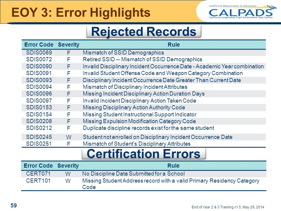 EOY 3: Error Highlights End of Year 2 & 3 Training v1.5, May 29, 2014 Error CodeSeverityRule SDIS0069FMismatch of SSID Demographics SDIS0072FRetired SSID -- Mismatch of SSID Demographics SDIS0090FInvalid Disciplinary Incident Occurrence Date - Academic Year combination SDIS0091FInvalid Student Offense Code and Weapon Category Combination SDIS0093FDisciplinary Incident Occurrence Date Greater Than Current Date SDIS0094FMismatch of Disciplinary Incident Attributes SDIS0096FMissing Incident Disciplinary Action Duration Days SDIS0097FInvalid Incident Disciplinary Action Taken Code SDIS0153FMissing Disciplinary Action Authority Code SDIS0154FMissing Student Instructional Support Indicator SDIS0208FMissing Expulsion Modification Category Code SDIS0212FDuplicate discipline records exist for the same student SDIS0245WStudent not enrolled on Disciplinary Incident Occurrence Date SDIS0251FMismatch of Student s Disciplinary Attributes Error CodeSeverityRule CERT071WNo Discipline Data Submitted for a School CERT101WMissing Student Address record with a valid Primary Residency Category Code Rejected Records Certification Errors 59