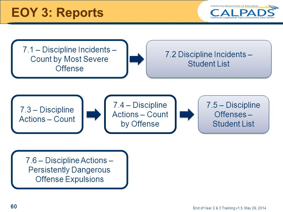 EOY 3: Reports End of Year 2 & 3 Training v1.5, May 29, 2014 7.1 – Discipline Incidents – Count by Most Severe Offense 7.2 Discipline Incidents – Student List 7.3 – Discipline Actions – Count 7.4 – Discipline Actions – Count by Offense 7.5 – Discipline Offenses – Student List 7.6 – Discipline Actions – Persistently Dangerous Offense Expulsions 60