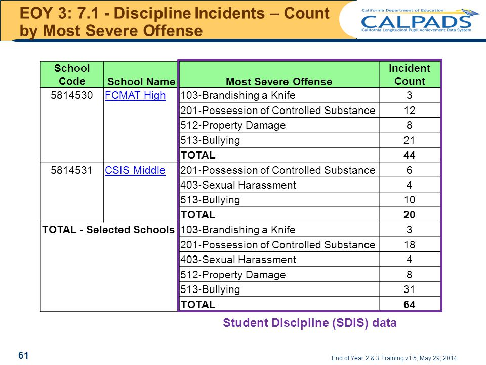 EOY 3: 7.1 - Discipline Incidents – Count by Most Severe Offense End of Year 2 & 3 Training v1.5, May 29, 2014 School CodeSchool NameMost Severe Offense Incident Count 5814530FCMAT High 103-Brandishing a Knife3 201-Possession of Controlled Substance12 512-Property Damage8 513-Bullying21 TOTAL44 5814531CSIS Middle 201-Possession of Controlled Substance6 403-Sexual Harassment4 513-Bullying10 TOTAL20 TOTAL - Selected Schools 103-Brandishing a Knife3 201-Possession of Controlled Substance18 403-Sexual Harassment4 512-Property Damage8 513-Bullying31 TOTAL64 Student Discipline (SDIS) data 61