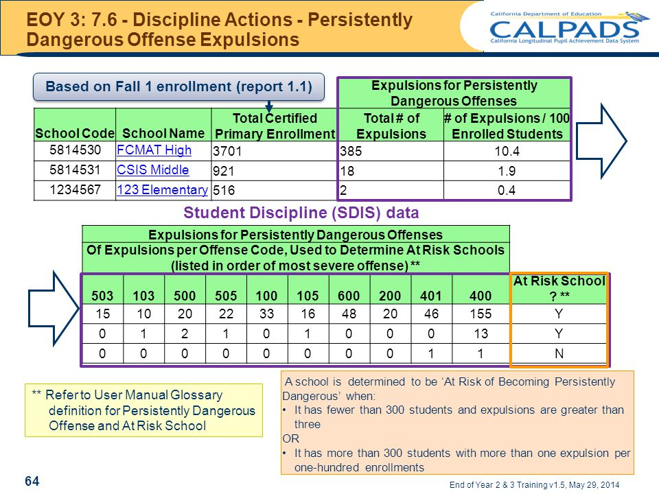 EOY 3: 7.6 - Discipline Actions - Persistently Dangerous Offense Expulsions End of Year 2 & 3 Training v1.5, May 29, 2014 Expulsions for Persistently Dangerous Offenses Of Expulsions per Offense Code, Used to Determine At Risk Schools (listed in order of most severe offense) ** 503103500505100105600200401400 At Risk School .