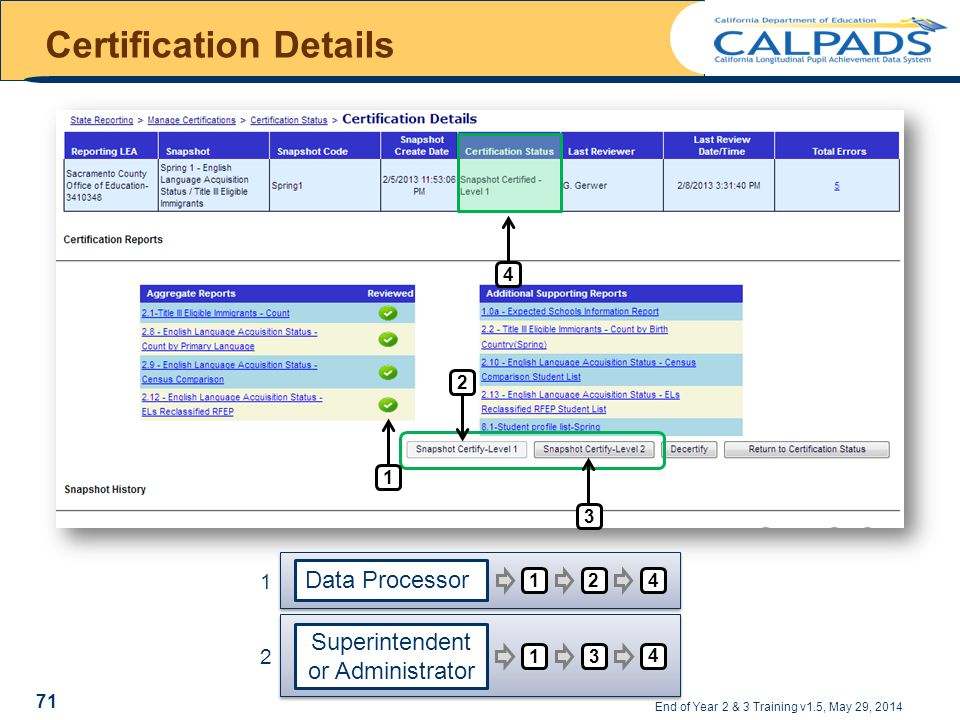 Certification Details End of Year 2 & 3 Training v1.5, May 29, 2014 2 314 Data Processor 12 4 Superintendent or Administrator 13 4 1 2 71