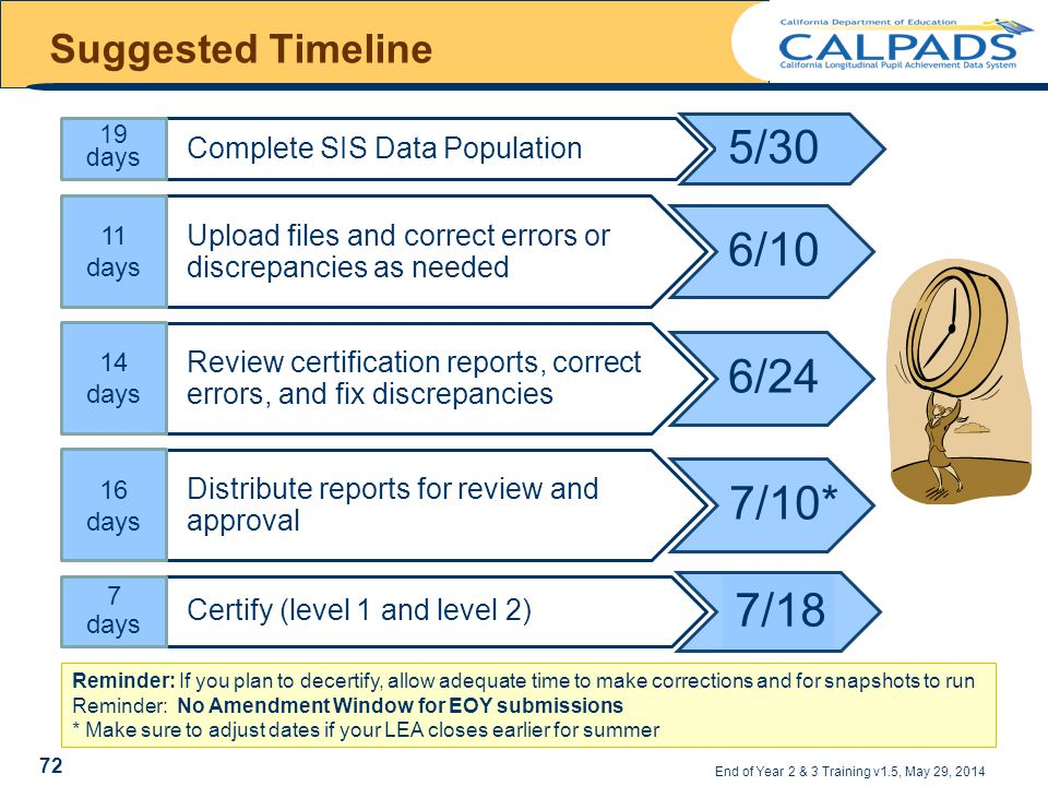 Suggested Timeline End of Year 2 & 3 Training v1.5, May 29, 2014 Complete SIS Data Population 5/30 19 days Upload files and correct errors or discrepancies as needed 6/10 11 days Review certification reports, correct errors, and fix discrepancies 6/24 14 days Distribute reports for review and approval 7/10* 16 days Certify (level 1 and level 2) 7/18 7 days Reminder: If you plan to decertify, allow adequate time to make corrections and for snapshots to run Reminder: No Amendment Window for EOY submissions * Make sure to adjust dates if your LEA closes earlier for summer 72