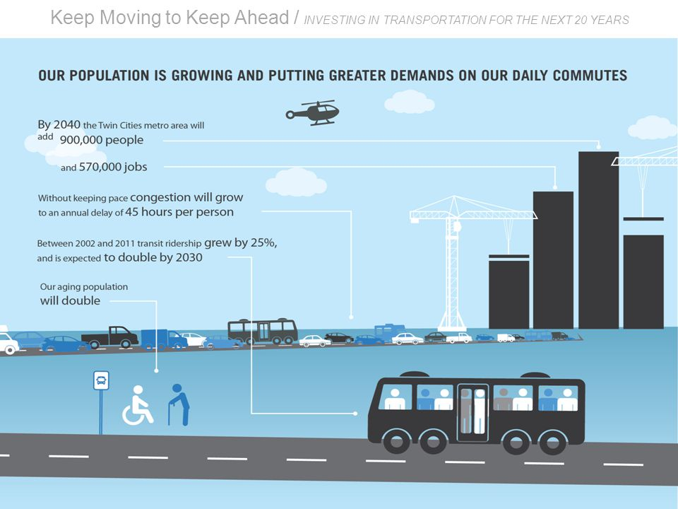 Keep Moving to Keep Ahead / INVESTING IN TRANSPORTATION FOR THE NEXT 20 YEARS Greater demands on our commutes