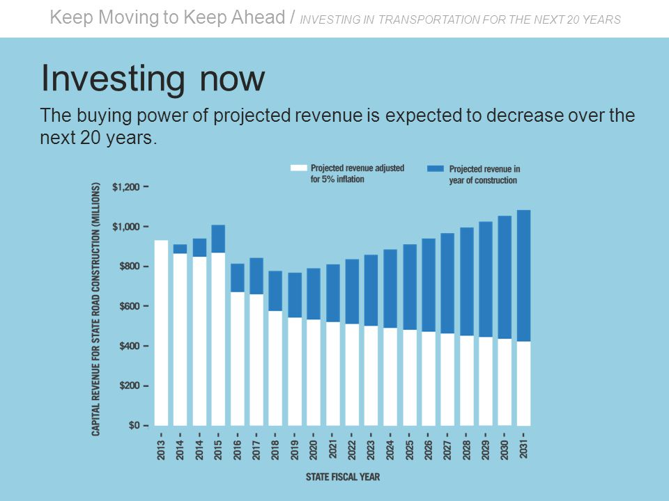 Keep Moving to Keep Ahead / INVESTING IN TRANSPORTATION FOR THE NEXT 20 YEARS Investing now The buying power of projected revenue is expected to decrease over the next 20 years.