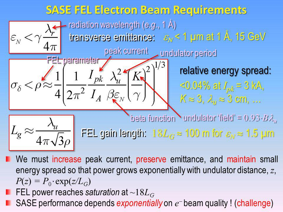 SASE FEL Electron Beam Requirements   < 1 µm at 1 Å, 15 GeV <0.04% at I pk = 3 kA, K  3, u  3 cm, … 18L G ≈ 100 m for    1.5 µm We must increase peak current, preserve emittance, and maintain small energy spread so that power grows exponentially with undulator distance, z, P(z) = P 0 ∙ exp(z/L G ) FEL power reaches saturation at ~18L G SASE performance depends exponentially on e  beam quality .