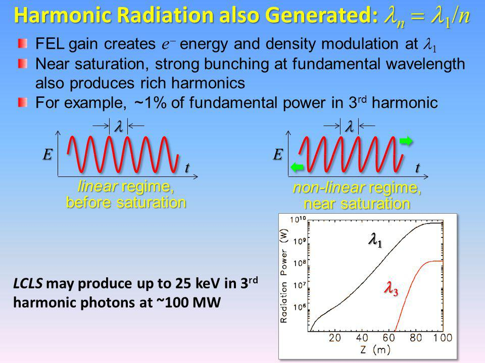 Harmonic Radiation also Generated: n  1 /n FEL gain creates e  energy and density modulation at 1 Near saturation, strong bunching at fundamental wavelength also produces rich harmonics For example, ~1% of fundamental power in 3 rd harmonic E t E t linear regime, before saturation non-linear regime, near saturation LCLS may produce up to 25 keV in 3 rd harmonic photons at ~100 MW  