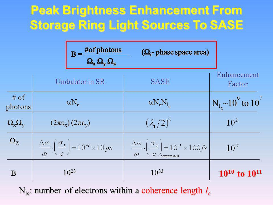 Peak Brightness Enhancement From Storage Ring Light Sources To SASE Enhancement Factor # of photons N l c ~10 6 to 10 7 Undulator in SR SASE  e  e N l c ΩxΩyΩxΩyΩxΩyΩxΩy (2π  x ) (2π  y  ΩZΩZΩZΩZ compressed compressed B 10 23 10 33 10 10 N lc : number of electrons within a coherence length l c to 10 11