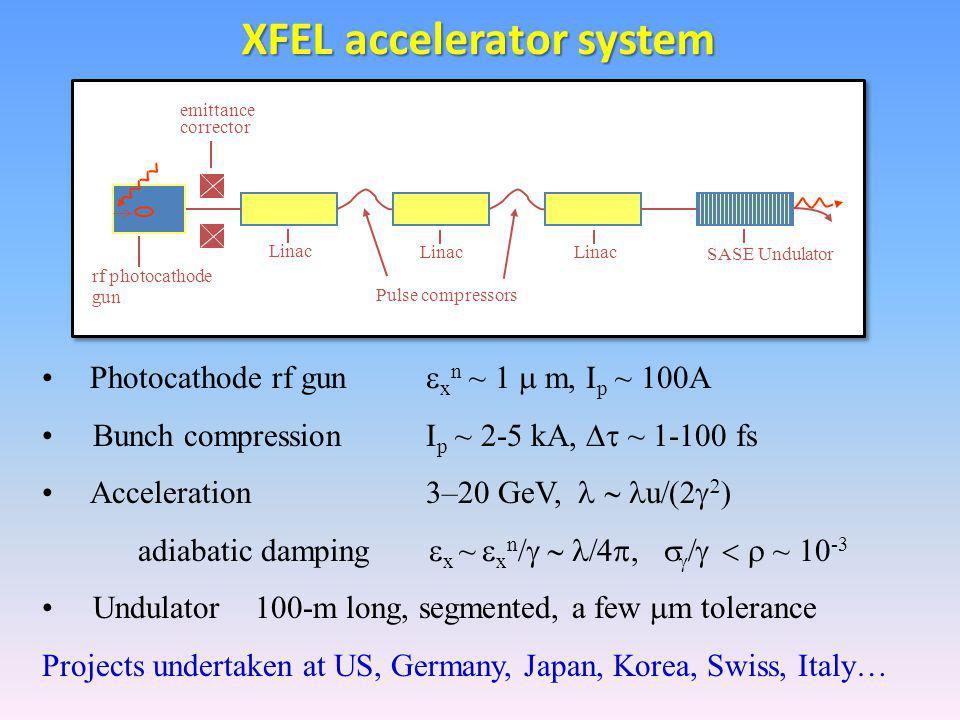 Photocathode rf gun  x n ~ 1  m, I p ~ 100A Bunch compressionI p ~ 2-5 kA,  ~ 1-100 fs Acceleration3–20 GeV,  u    adiabatic damping  x ~  x n /    ~ 10 -3 Undulator 100-m long, segmented, a few  m tolerance Projects undertaken at US, Germany, Japan, Korea, Swiss, Italy… emittance corrector rf photocathode gun Linac Pulse compressors SASE Undulator XFEL accelerator system