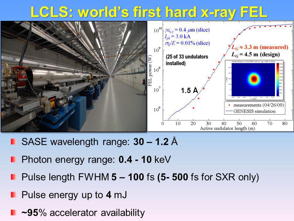 LCLS: world's first hard x-ray FEL SASE wavelength range: 30 – 1.2 Å Photon energy range: 0.4 - 10 keV Pulse length FWHM 5 – 100 fs (5- 500 fs for SXR only) Pulse energy up to 4 mJ ~95% accelerator availability 1.5 Å