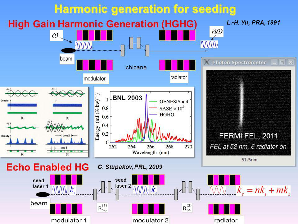 Harmonic generation for seeding chicane seed laser 1 seed laser 2 G.