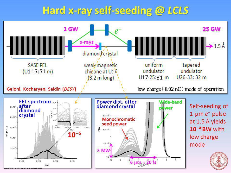 Hard x-ray self-seeding @ LCLS Geloni, Kocharyan, Saldin (DESY) 1 GW 25 GW FEL spectrum after diamond crystal Power dist.
