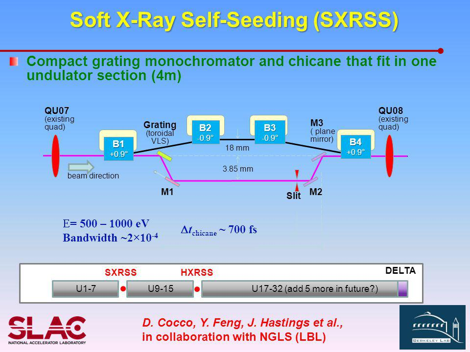 Soft X-Ray Self-Seeding (SXRSS) Compact grating monochromator and chicane that fit in one undulator section (4m)  t chicane ~ 700 fs  = 500 – 1000 eV Bandwidth ~2×10 -4 D.