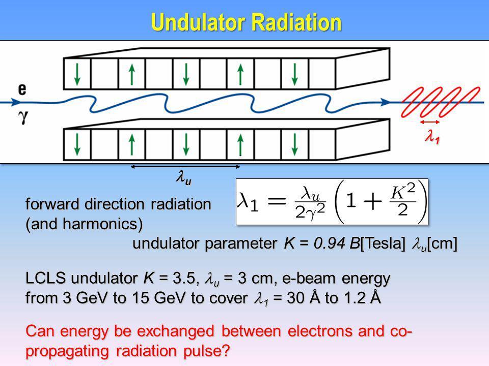u forward direction radiation (and harmonics) undulator parameter K = 0.94 B[Tesla] u [cm] undulator parameter K = 0.94 B[Tesla] u [cm] Can energy be exchanged between electrons and co- propagating radiation pulse.
