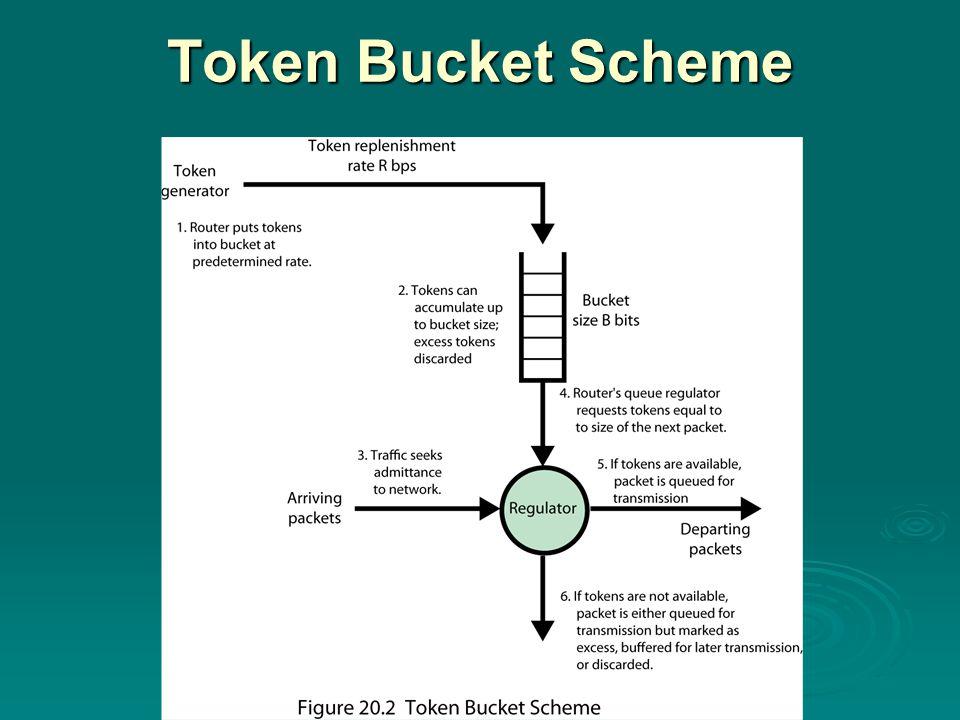 Token Bucket Scheme
