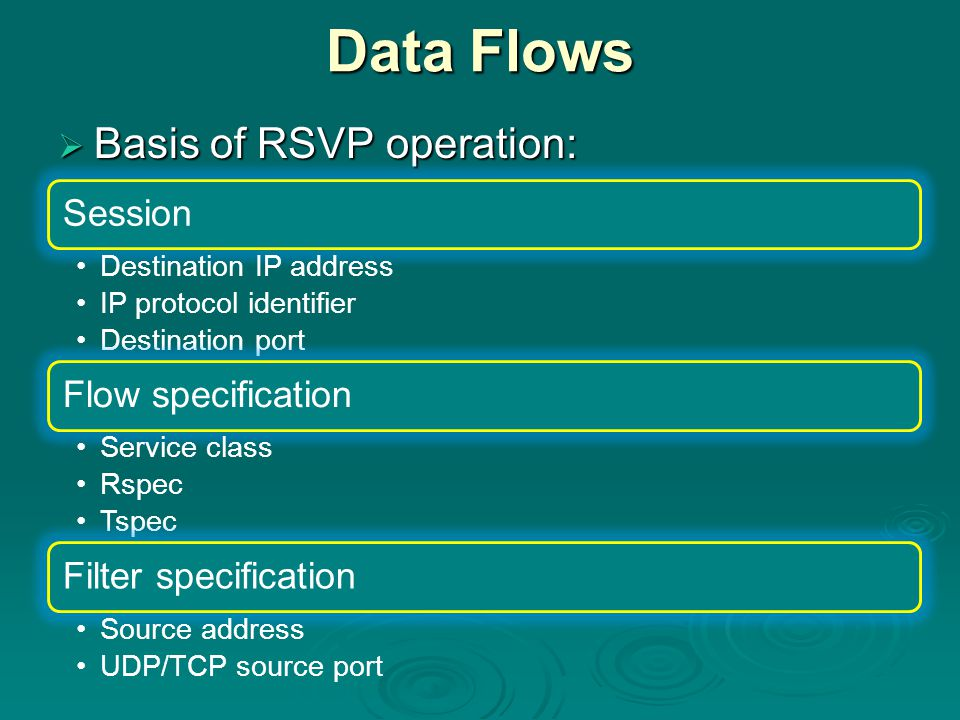 Data Flows  Basis of RSVP operation: Session Destination IP address IP protocol identifier Destination port Flow specification Service class Rspec Tspec Filter specification Source address UDP/TCP source port