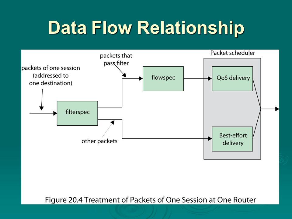 Data Flow Relationship
