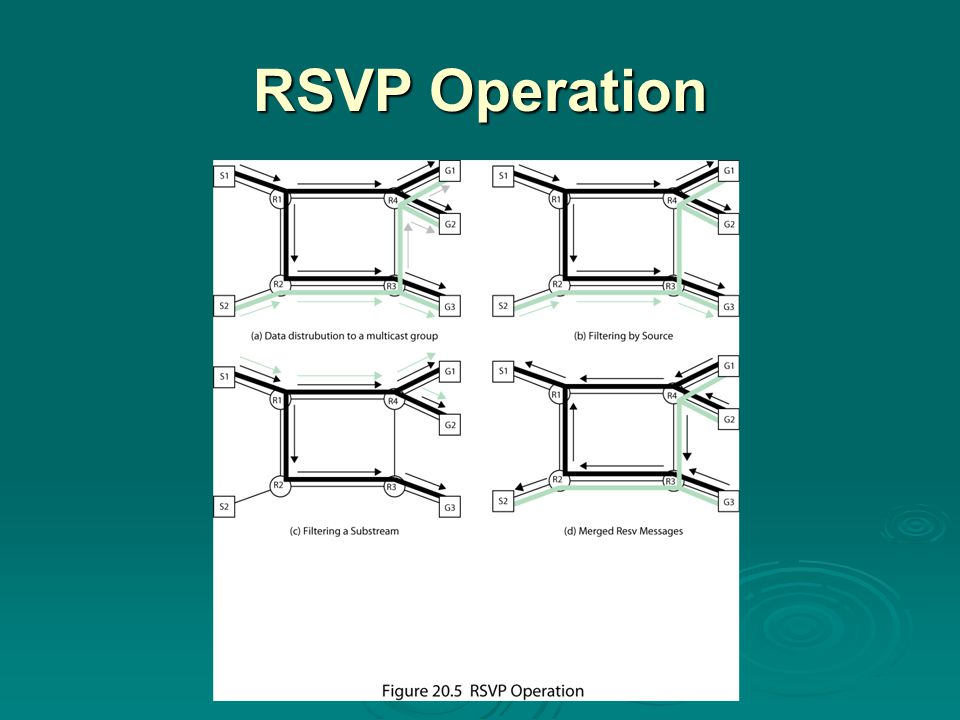 RSVP Operation