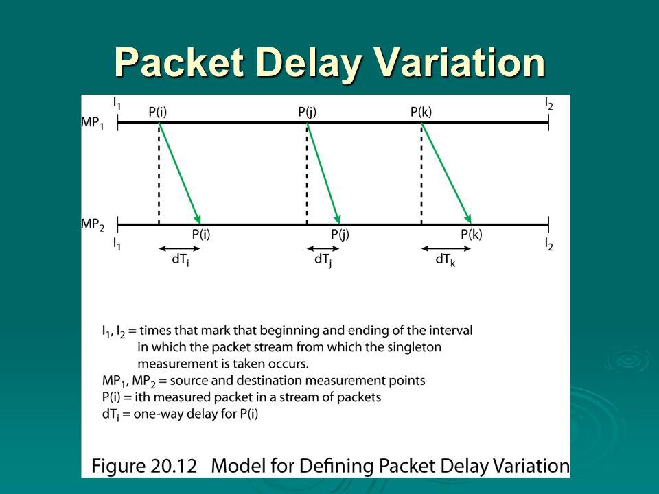 Packet Delay Variation