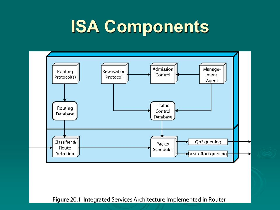 ISA Services  traffic specification (TSpec) three categories of service: Guaranteed Controlled load Best effort token bucket traffic scheme traffic sources can be defined easily and accurately provides a concise description of the load provides the input parameters to a policing function