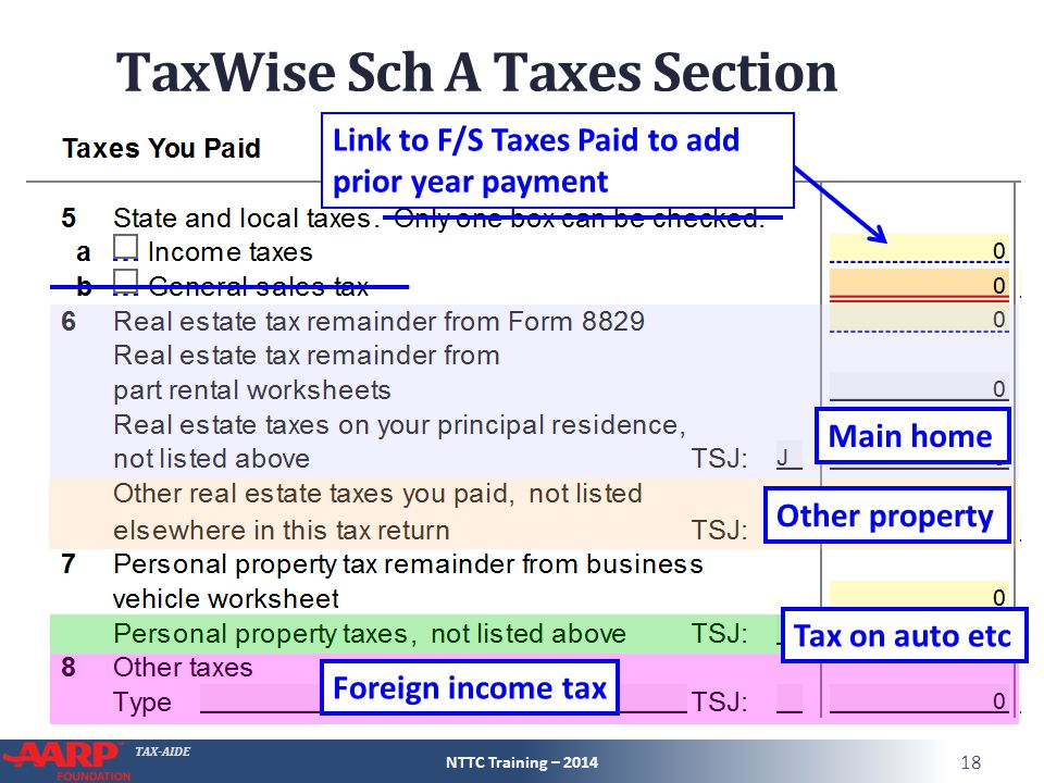 TAX-AIDE TaxWise Sch A Taxes Section NTTC Training – 2014 18 Other property Main home Tax on auto etc Foreign income tax Link to F/S Taxes Paid to add prior year payment
