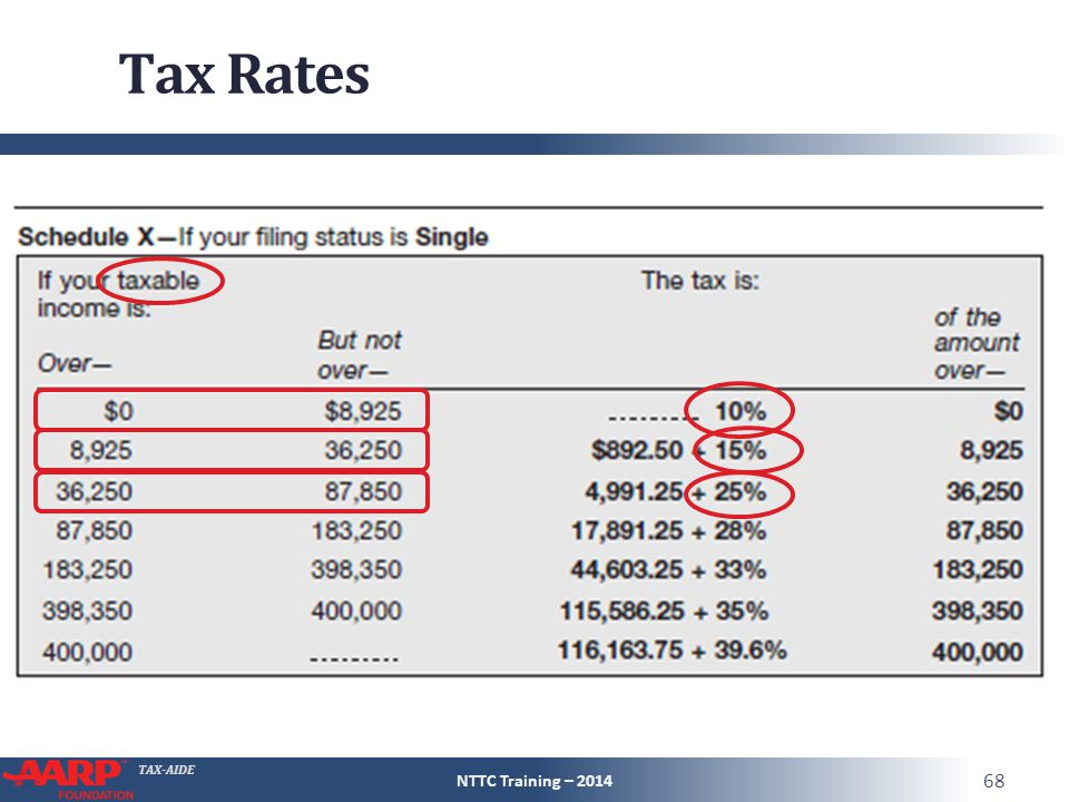 TAX-AIDE Tax Rates NTTC Training – 2014 68