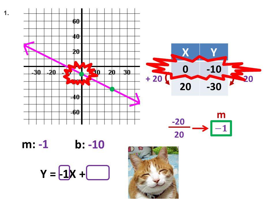 XY 0-10 20-30 + 42 – 20 20 -20 m Y = -1X + + 20 m: -1 b: -10