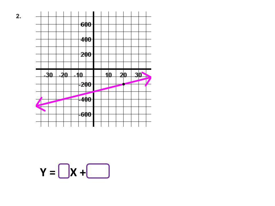 Y = X +