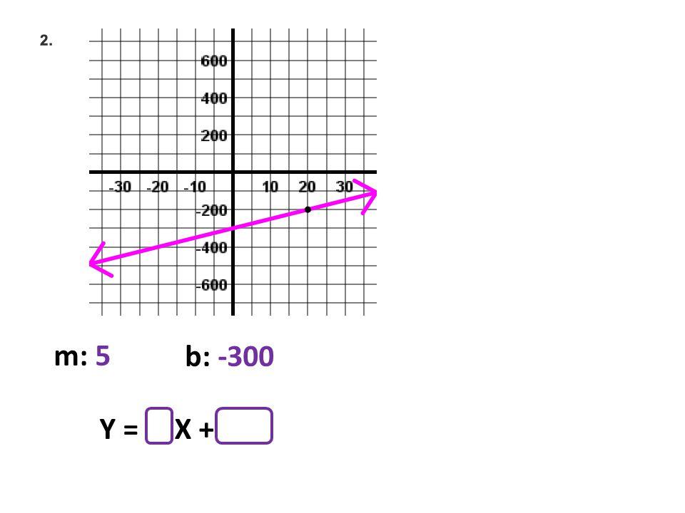m: 5 b: -300 Y = X +