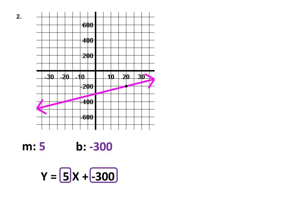 m: 5 b: -300 Y = 5 X + -300