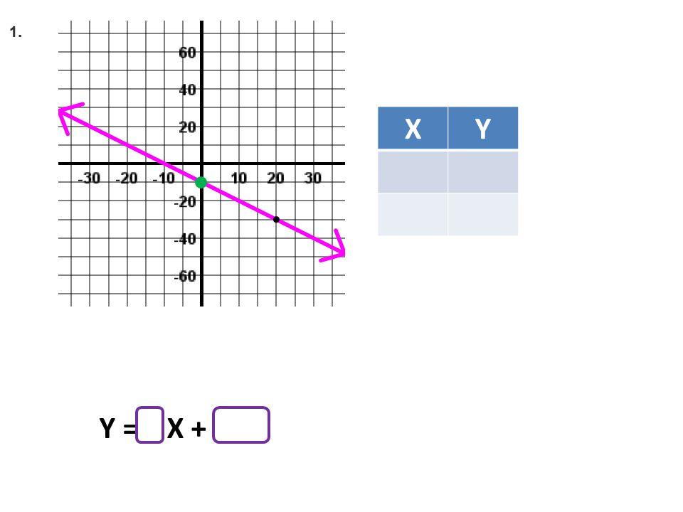 XY Y = X +