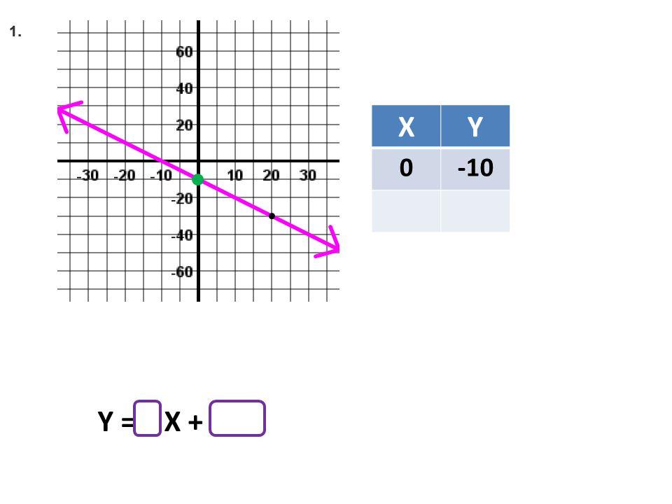 XY 0-10 Y = X +