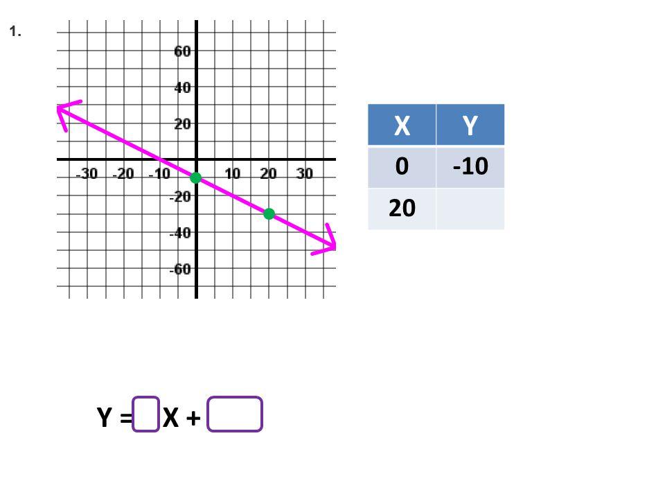 XY 0-10 20 Y = X +