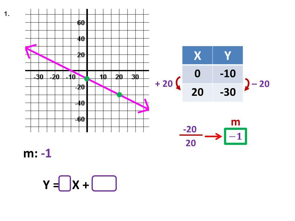 XY 0-10 20-30 + 42 – 20 20 -20 m Y = X + + 20 m: -1