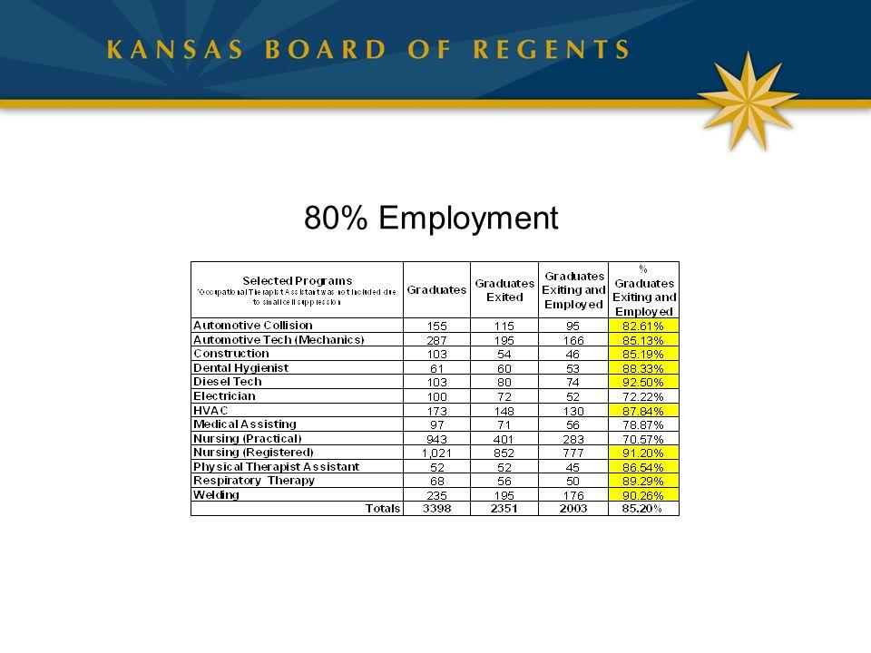 80% Employment