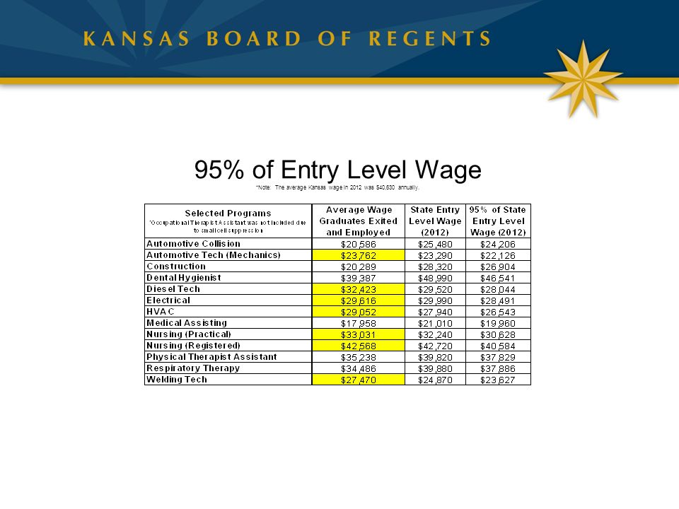 95% of Entry Level Wage *Note: The average Kansas wage in 2012 was $40,630 annually.